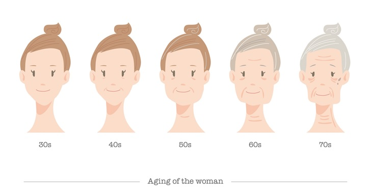 加齢における見た目の変化