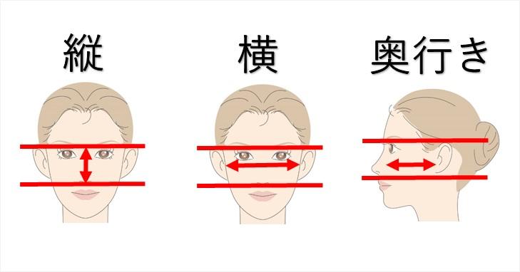 顔の縦横奥行き