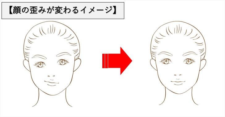顔の歪みが改善されるイメージ画像