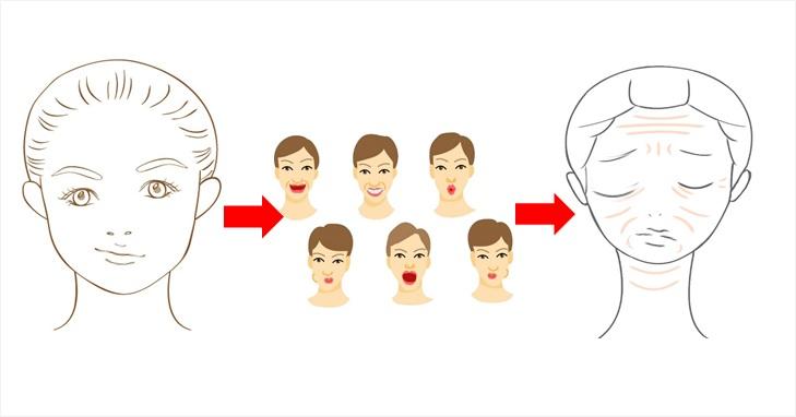 顔が歪んだ状態で表情筋トレーニングを行った事による弊害